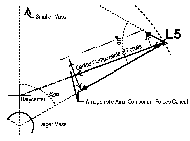 Odyssey august 2001 the lagrange points and you forces acting on a body at the l4 or l5 point the antagonistic forces of earth and moon are positioned so that the residual force points at the the ccuart Gallery