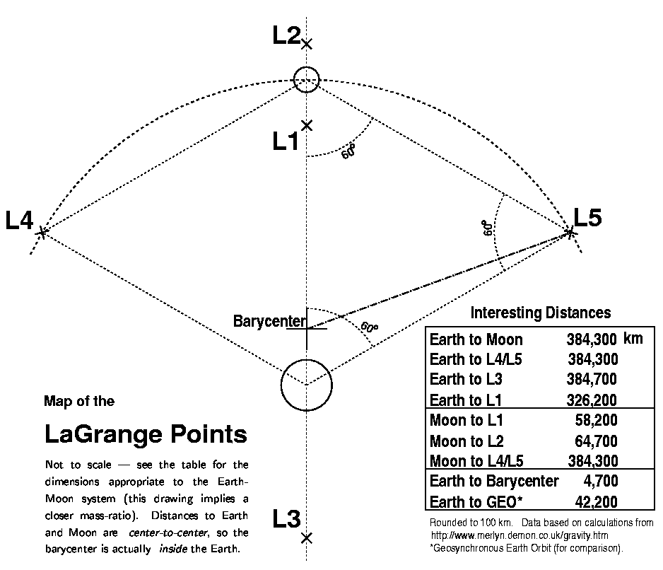 Odyssey august 2001 the lagrange points and you click to enlarge ccuart Choice Image